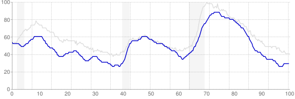 Colorado monthly unemployment rate chart from 1990 to February 2018